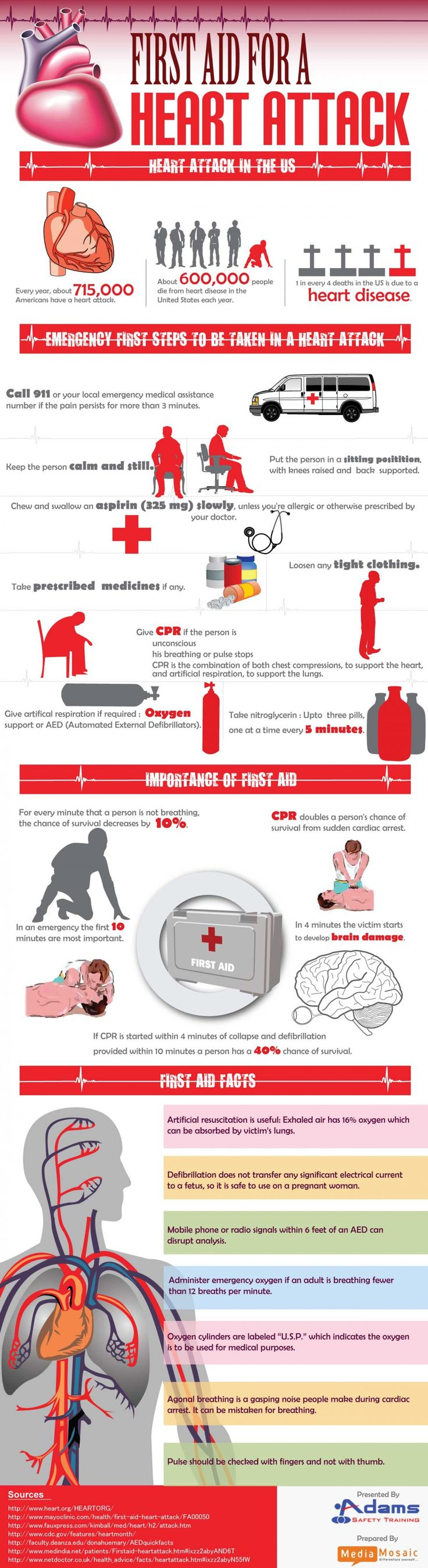 First Aid For A Heart Attack Infographic
