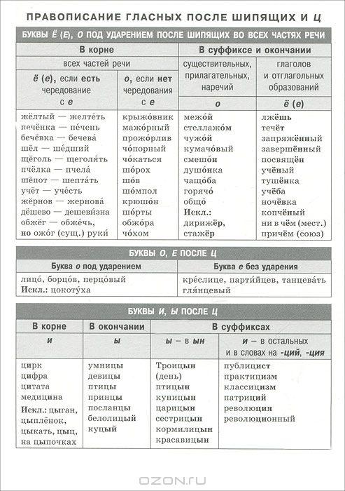Правописание гласных после шипящих и ц