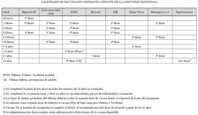 Calendario de Vacunación Sistemática infantil 2014 Comunidad Valenciana #ConsejosdeFarmacia