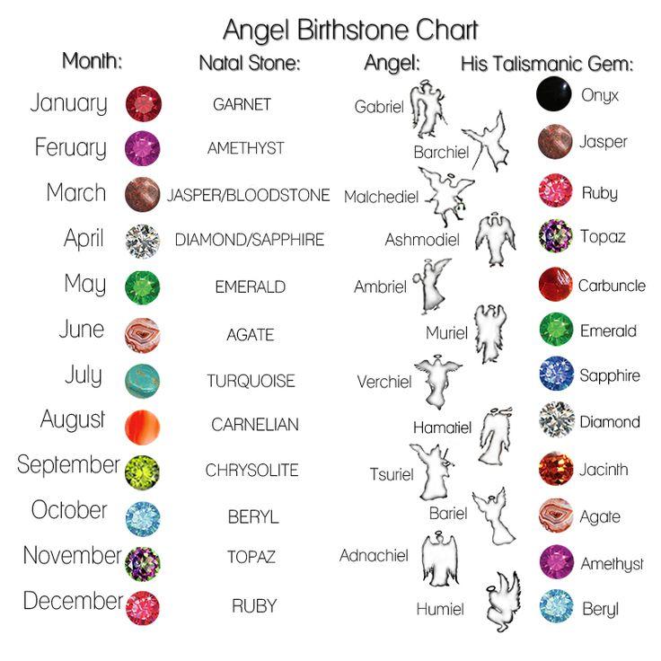 25+ unique Birthstones chart ideas on Pinterest