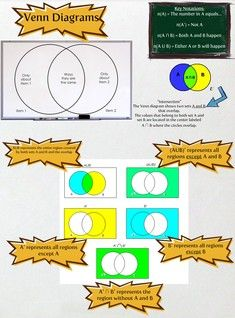 A Venn diagram is a diagram that shows all possible logical relations between a finite collection of different sets. #glogster #glogpedia #Venndiagram