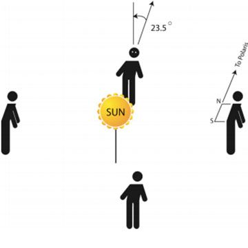 In this kinesthetic activity, learners act out the rotation and revolution motions of Earth around the Sun over the course of one year. Learners also physically model the tilt of the Earth and will identify the summer and winter solstice and vernal and autumnal equinox locations in relation to Earth's orbit around the Sun.