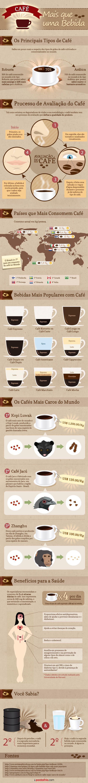 Infográfico - Café: Mais que uma Bebida