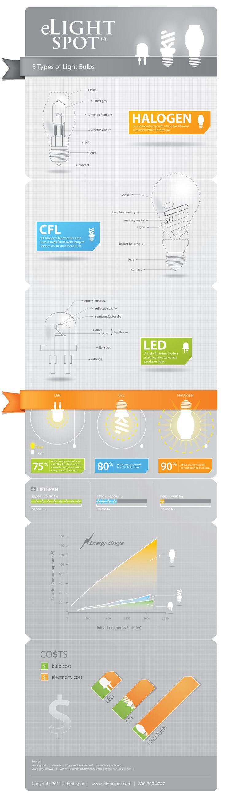 hal genos vs bajo consumo vs led infografia medioambiente lamp design lighting designwall  [ 736 x 2602 Pixel ]