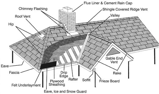 roof system components
