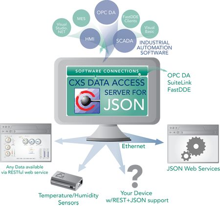 json acronimo di javascript object notation un formato adatto per lo scambio dei