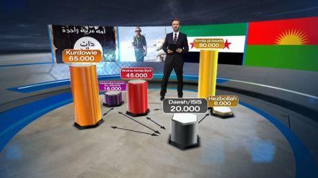 Daesh, Kurdowie, armia Asada. To warto wiedzieć, by zrozumieć, co dzieje się w Syrii