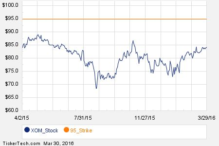 Notable Wednesday Option Activity: XOM, COST, LMT