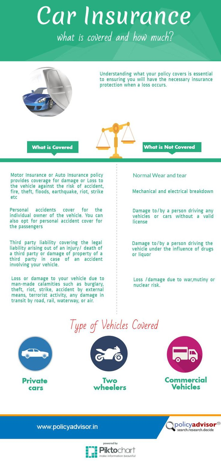 What Car Insurance Does And Doesnt Cover