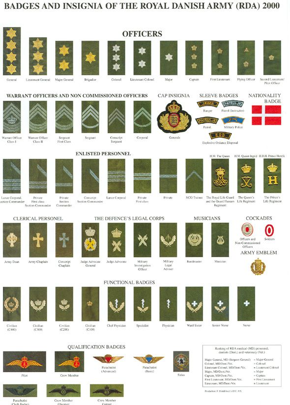... Ranks Uniforms, British, Album, Navy Ranks, Ranks Yahoo, Military Rank