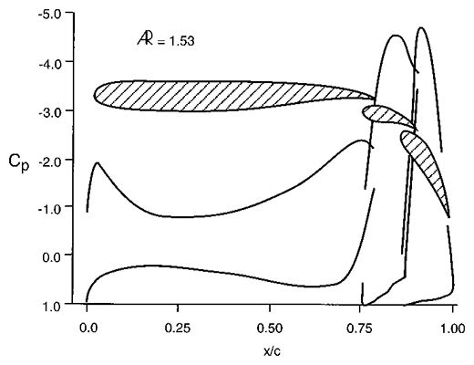 Diagram AD6. Pressure coefficients (Cp) of a multi-element wing.  Each successive element is positioned with precision to complement and harness the flow from the previous element.