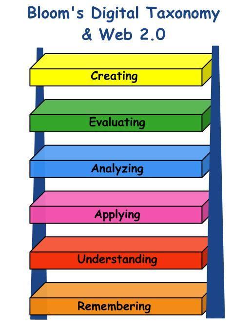 Recopilación interactiva: Bloom's Digital Taxonomy and web 2.0 https://www.thinglink.com. Taxonomia de Bloom adaptada a la era digital.  Al hacer click en cada peldaño,  aparacen las herramientas digitales que podemos usar en cada nivel y que posibilitan el desarrollo de habilidades para Recordar, Comprender, Aplicar, Analizar, Evaluar y Crear.