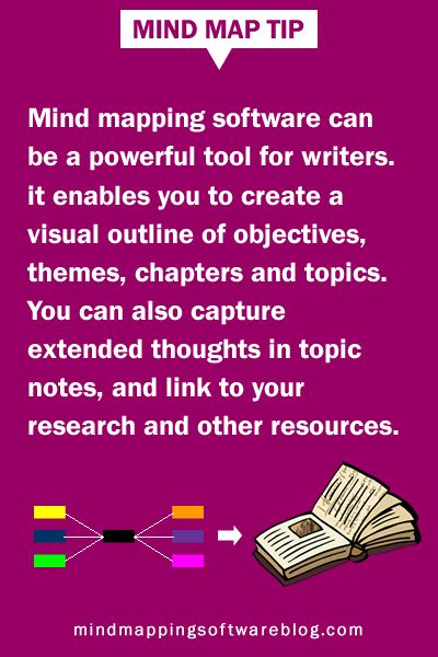 MIND MAP TIP: How to use mind mapping software to supercharge your writing - Mind mapping software can be a powerful tool for writers. It enables you to create a visual outline of objectives, themes, chapters and topics. You can also capture extended thoughts in topic notes, and link to your research and other resources. #mindmap #mindmapping #mindmaptips