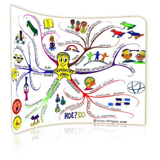 Natuurlijk leren | mindmap: Coöperatief leren