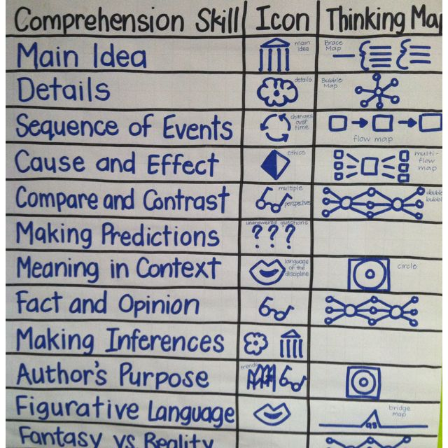 Depth and Complexity icons for impact | Comprehension domains with depth complexity