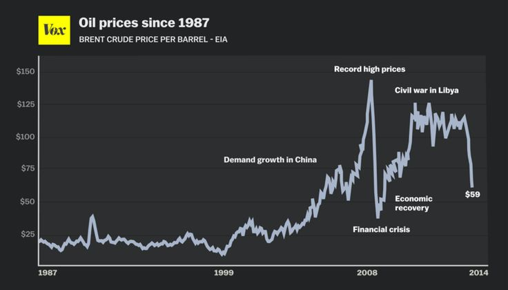 Brent Crude Oil Prices since 1987