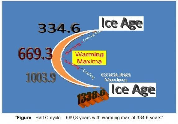 Climate Change Is Natural Cyclic Process Not Man Made Says Dr Ritesh Arya In 2020 Climate Change Climates Climate Warming