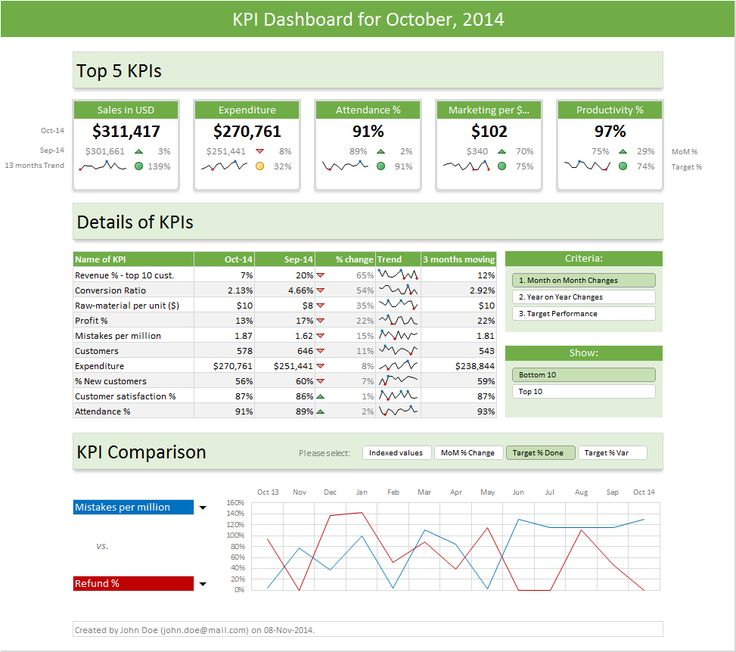 Excel Dashboard Templates - Download Now | Chandoo.org - Become Awesome in Excel