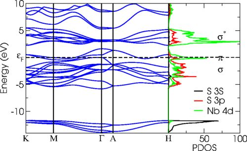 High-energy collective electronic excitations in layered transition-metal dichalcogenides /// Phys. Rev. B 90, 125125 – Published 16 September 2014 /// Pierluigi Cudazzo, Kari O. Ruotsalainen, Christoph J. Sahle, Ali Al-Zein, Helmuth Berger, Efrén Navarro-Moratalla, Simo Huotari, Matteo Gatti, and Angel Rubio