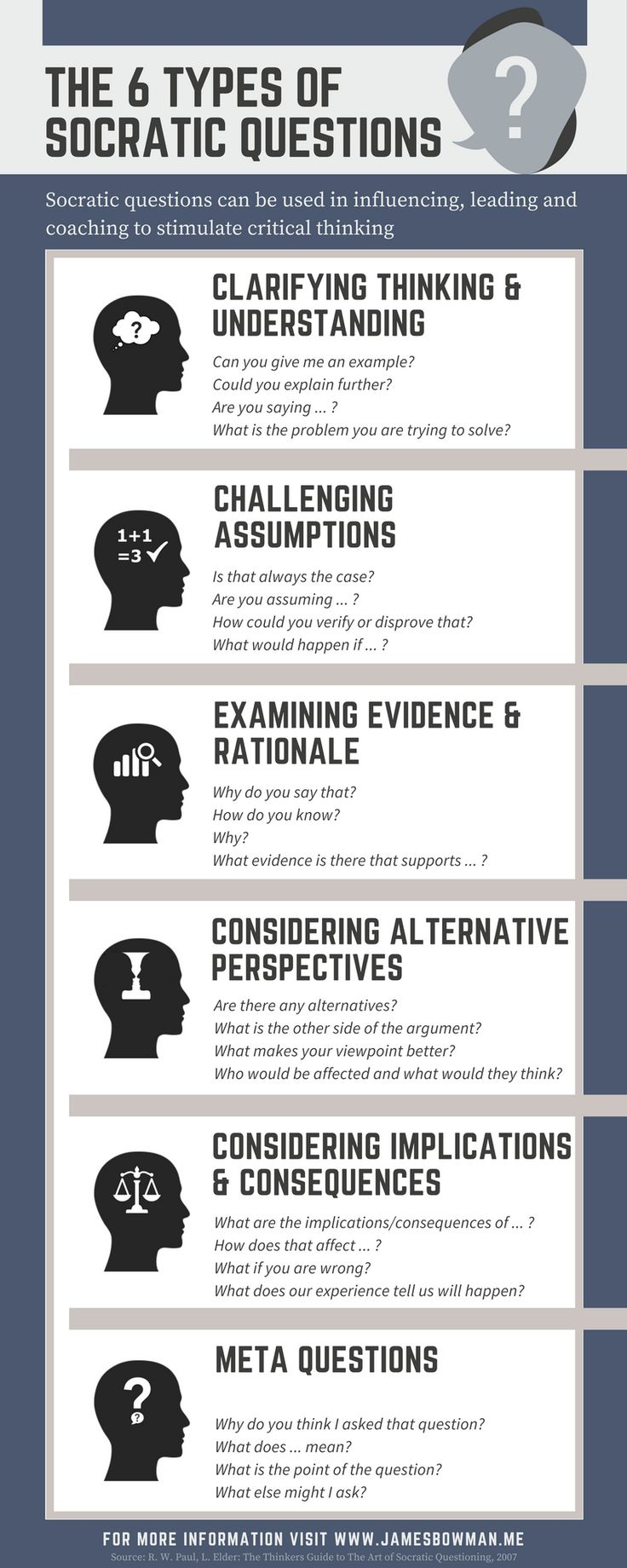Infographic illustrating the 6 types of Socratic Question to stimulate critical thinking