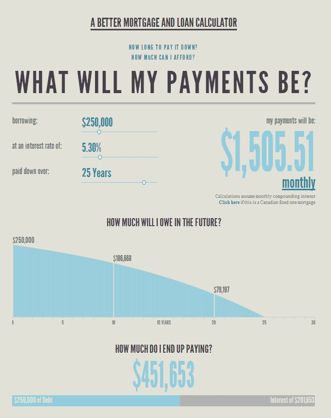 mortgage loans calculator