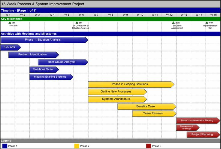 Project Timeline Template Simple Project Charter On One Page - Simple project timeline template