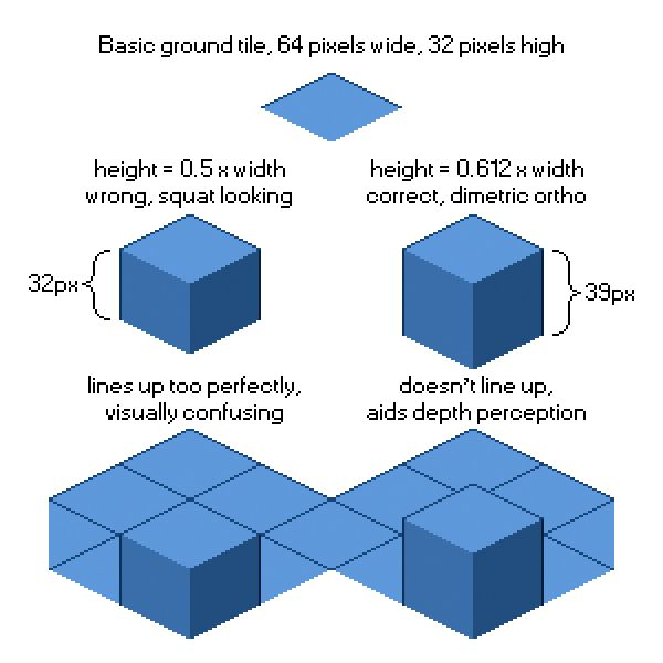 A visual representation of how high 2:1 isometric blocks should be.
