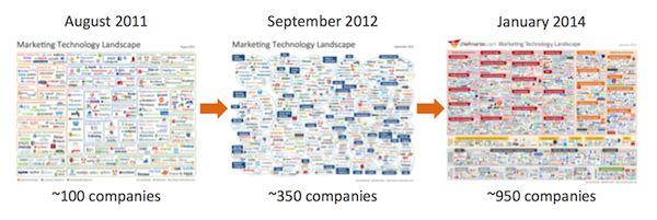 History of Marketing Technology Landscapes