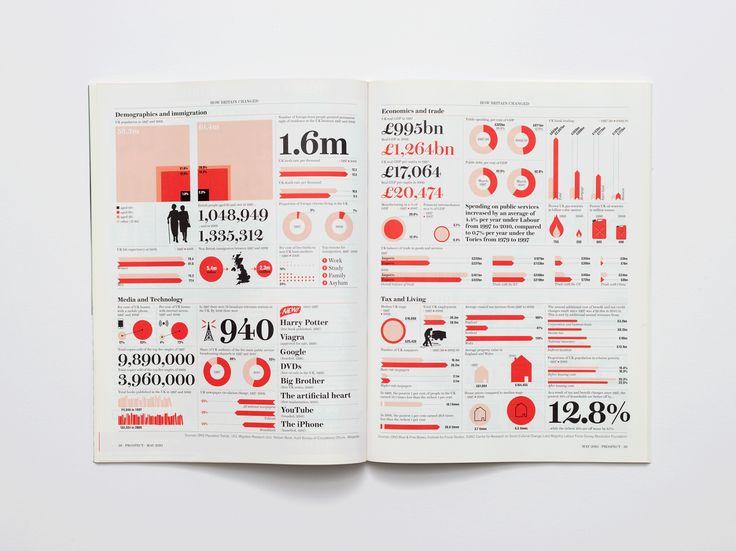 Prospect Magazine - David Löwe