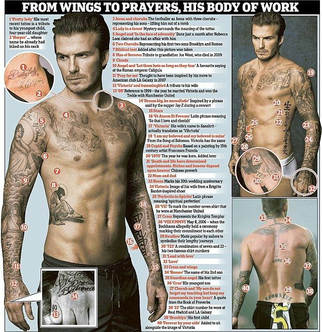 David Beckham's wife Victoria debuts his latest tattoo designed by Harper | Daily Mail Online