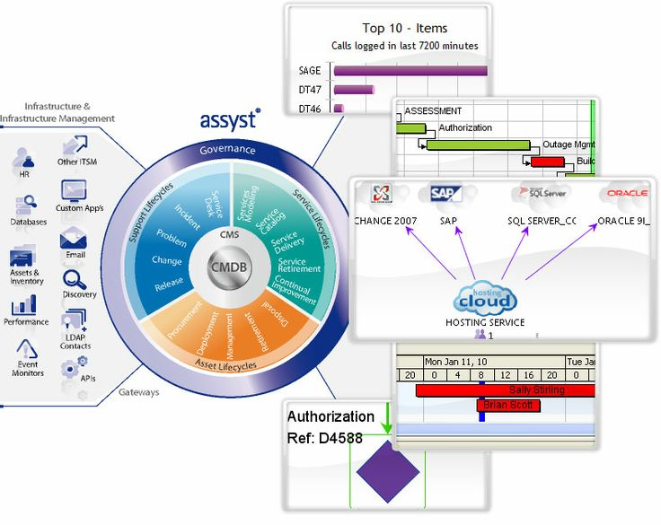 Customer Portal Design Best Practices