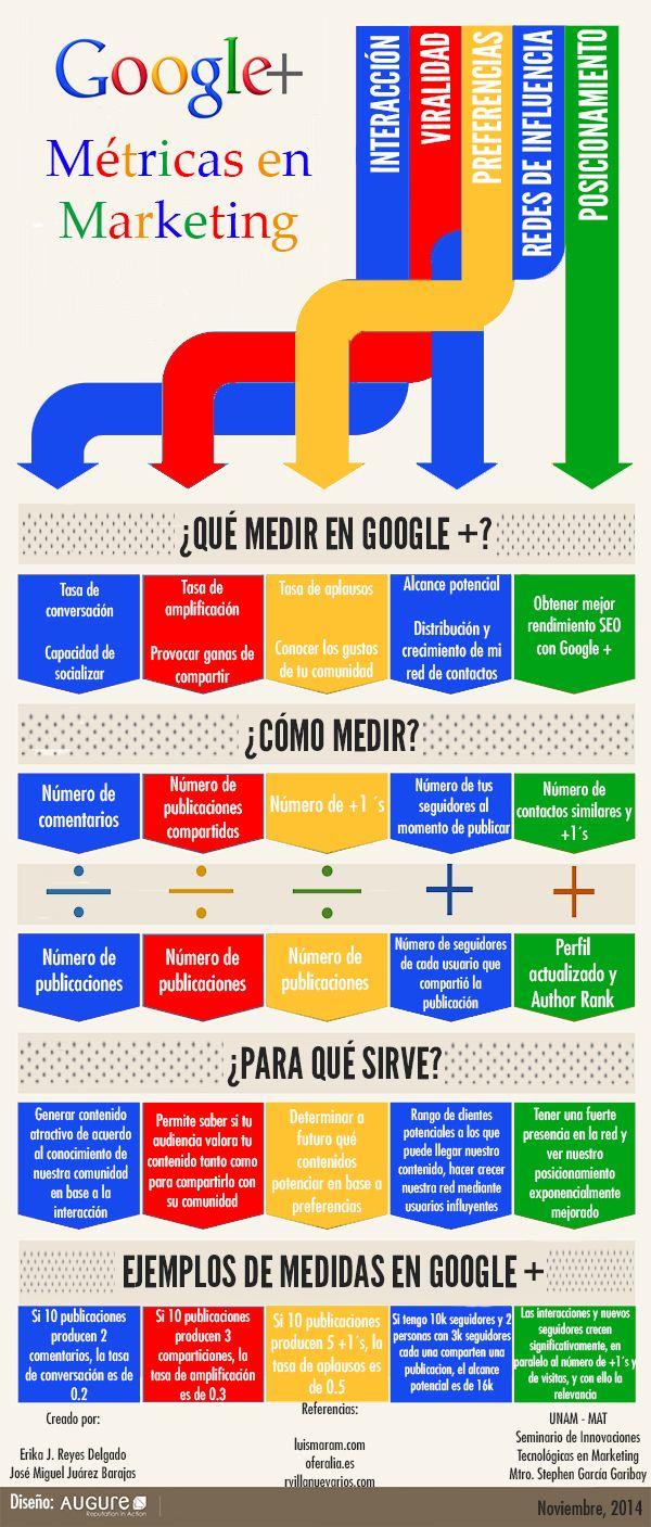 Infografía 2. Equipo Google Plus