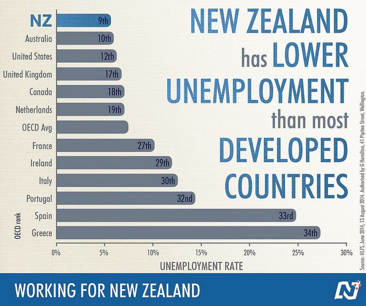 Lower unemployment than most developed countries. Our plan for the economy is working: http://ntnl.org.nz/1pBy9CR #Working4NZ