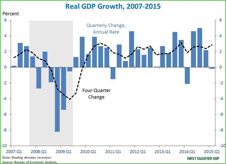 Pin On Macro Economic