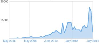 applied mythology blog reaches 250,000 page views+