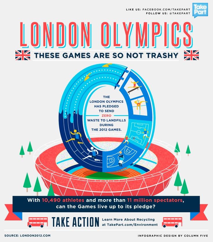 London Olympics pledge to send zero waste to landfills
