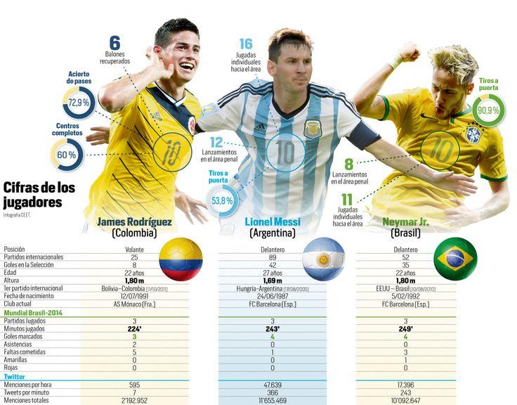 Cifras de los jugadores del Mundial Brasil 2014