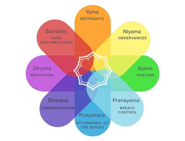 Patanjali Eight Limbs Chart Bhakti Yogshala Yoga Sutras 8 Limbs Of Yoga Patanjali Yoga