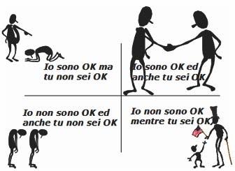 Io sono Ok e tu sei Ok? Sembra uno scioglilingua, eppure è la base delle teorie di Analisi Transazionale, estremamente utili per descrivere il nostro modo di relazionarci con gli altri.