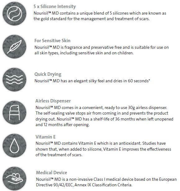 Here's why you should choose @NourisilMd silicone for your scars & stretch marks!  https://www.dermacaredirect.co.uk/nourisil-md.html