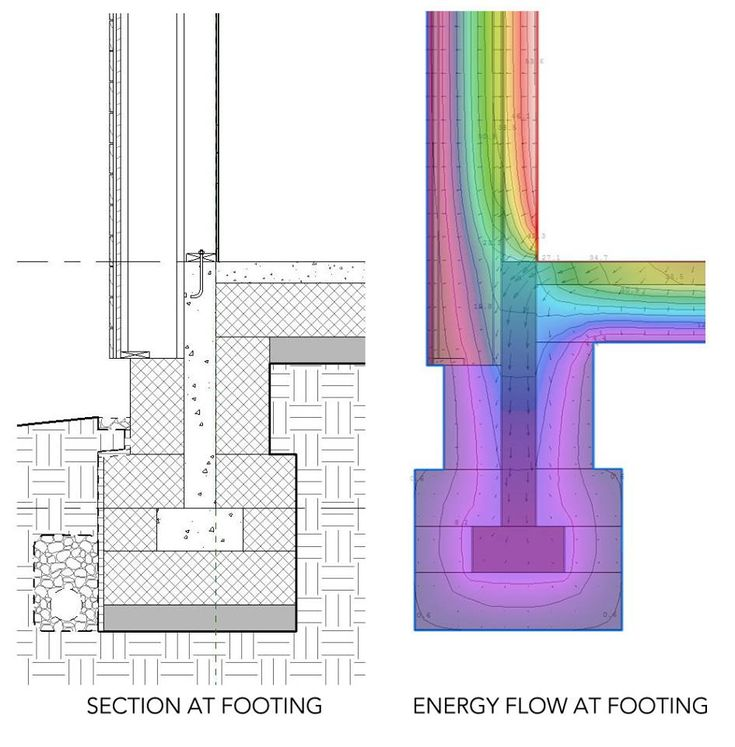 detail footings for passive house performance... or rather, what does not happen. In mainstream 'built to code' buildings, the concrete continuously conducts thermal energy into the ground. Concrete moves heat in or out of buildings very efficiently, sort of like copper conducts electricity very efficiently. Not here; we are effectively isolating and containing the thermal energy.
