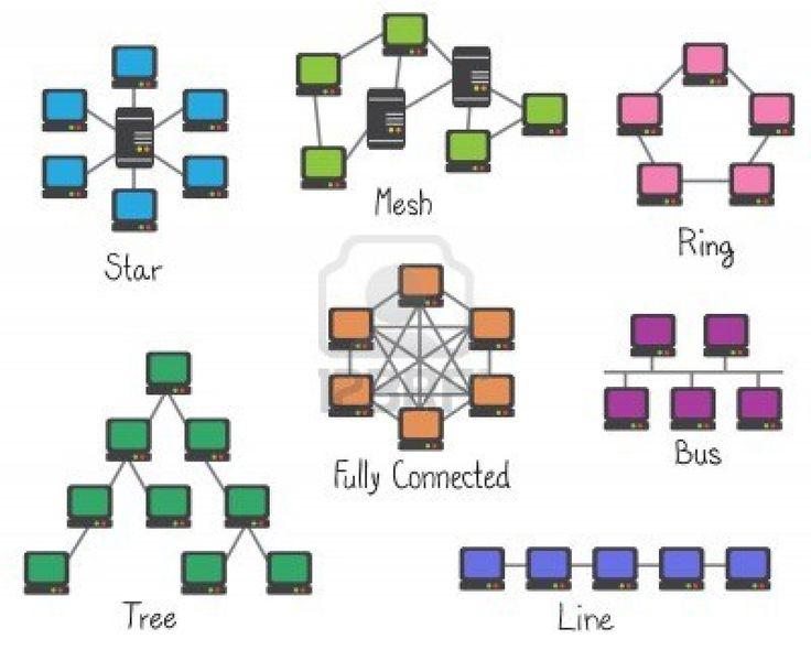 La topología de red se define como una familia de comunicación usada por los computadores que conforman una red para intercambiar datos.