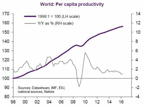 Mundo: productividad por trabajador desde 1998