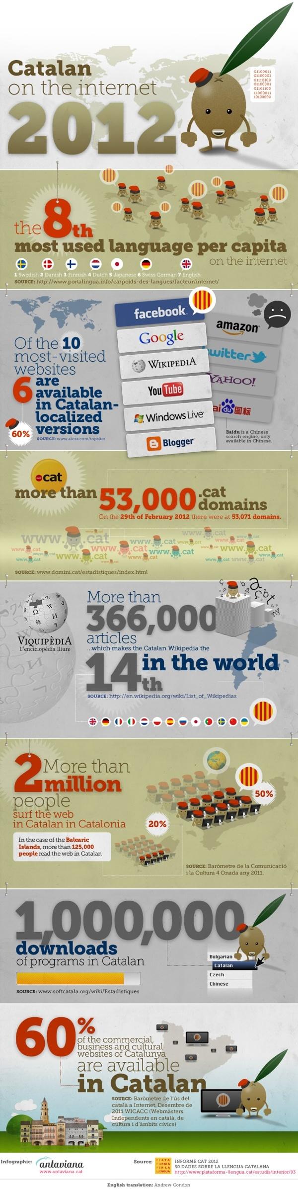 Catalan language on the Internet