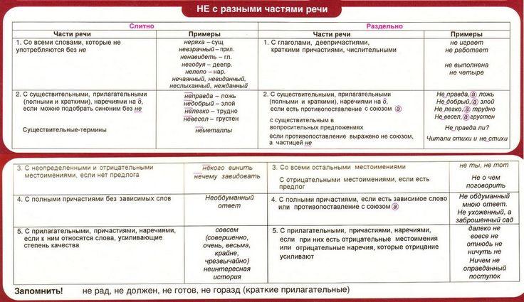 не и ни с разными частями речи таблица: 17 тыс изображений найдено в Яндекс.Картинках