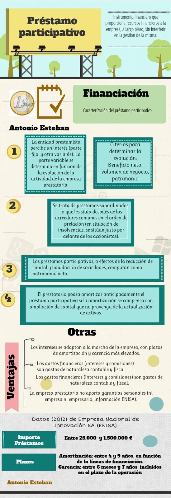 Infografía del préstamo participativo