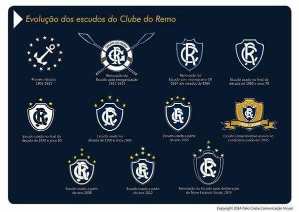 Clube do Remo - Evolução de escudos.