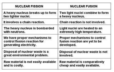This is the definition of nuclear fission and nuclear fusion ...