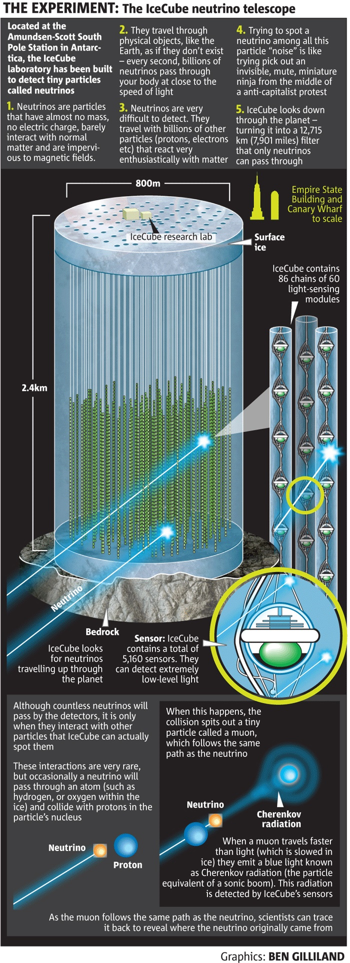The IceCube neutrino telescope – searching for neutrinos and ... on Twitpic