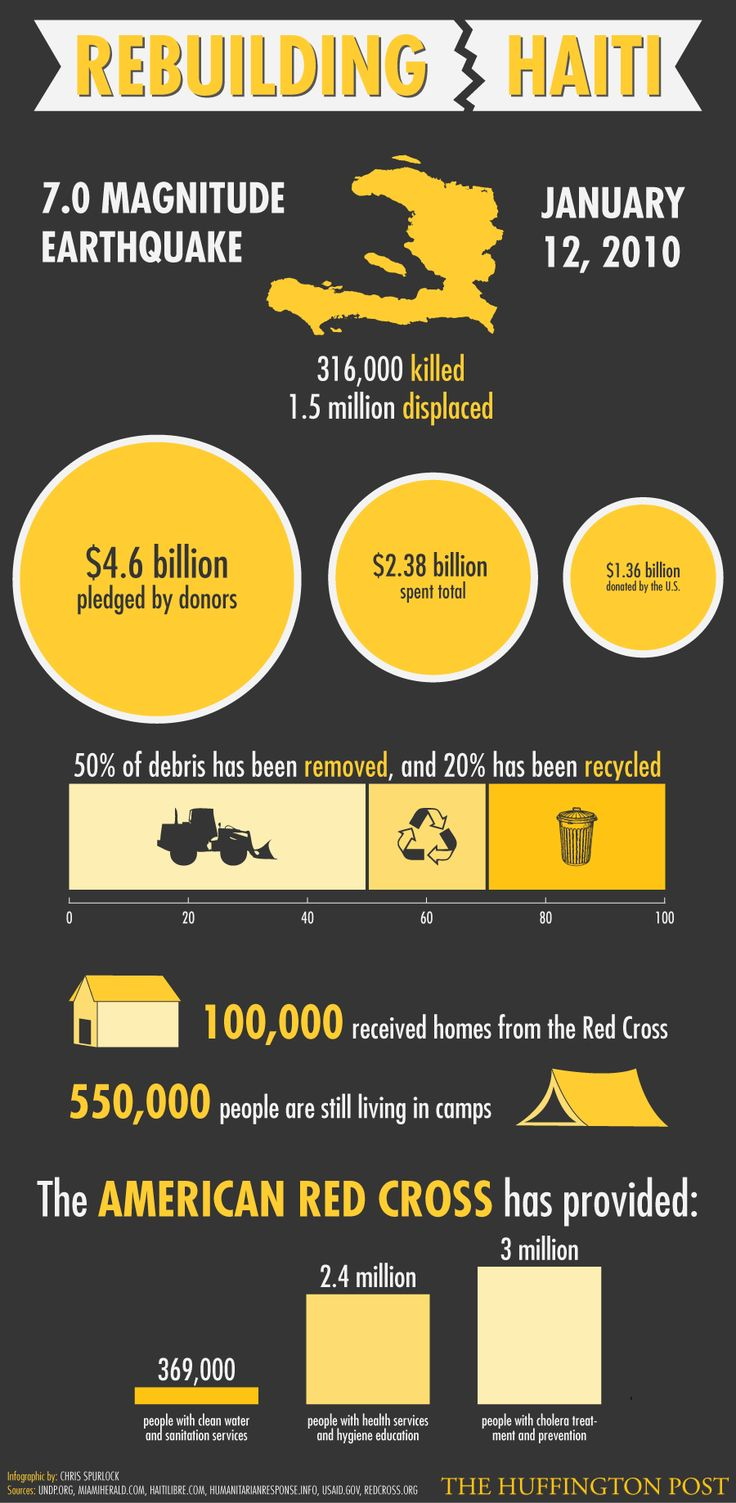 images about earthquake red cross infographic 2 years later where did all the aid money for go